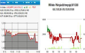 VN-Index giảm hơn 7 điểm phiên đầu tuần