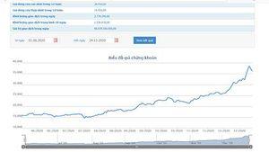 Giá tăng, Chứng khoán Công Thương muốn bán sạch gần 2,8 triệu cổ phiếu HDC
