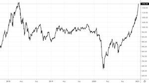 VN-Index sắp vượt đỉnh lịch sử