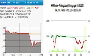 Bán mạnh, VN-Index giảm hơn 16 điểm
