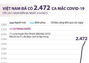 Việt Nam đã ghi nhận 2.472 ca mắc COVID-19