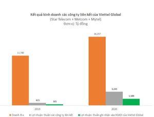 Các thị trường nước ngoài kinh doanh tốt, lợi nhuận Viettel Global năm 2020 lên cao nhất 5 năm