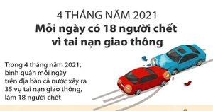 4 tháng năm 2021: Mỗi ngày có 18 người chết vì tai nạn giao thông