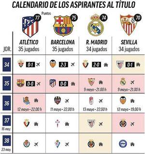 Kịch bản nào cho ngôi vương La Liga?