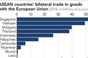 Sau Singapore và Việt Nam, EU đẩy mạnh các hiệp định thương mại tự do với các nước lớn trong ASEAN