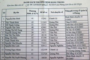 Bắt tạm giam đối tượng lập 'khống' danh sách thương binh ở Quảng Ngãi