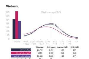 Việt Nam tăng trưởng nhanh nhất khu vực Nam và Đông Nam Á về công bố khoa học