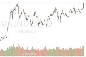 Xu thế dòng tiền: VN-Index vượt đỉnh rồi, 'lên tàu' thôi