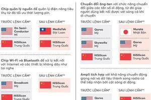 Huawei đang chứng tỏ một điều khiến Mỹ e ngại: Bị Mỹ cấm nhưng vẫn sản xuất được smartphone