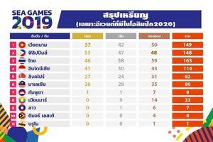 Truyền thông Thái Lan thất vọng vì đứng thứ 3 sau Philippines và Việt Nam