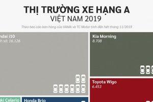 Loạt xe ô tô tầm giá 300 triệu đồng tại Việt Nam: Xe nào bán chạy nhất với hơn 16 nghìn chiếc?