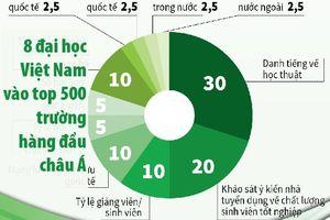 8 đại học Việt Nam vào top 500 trường hàng đầu châu Á