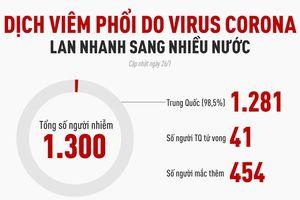 Virus corona đã lây lan đến 4 châu lục