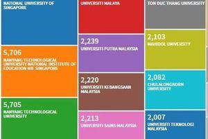 Đại học Tôn Đức Thắng lọt 'top 10' đại học nghiên cứu xuất sắc nhất ASEAN