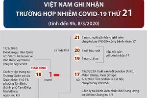 Việt Nam ghi nhận thêm trường hợp thứ 21 dương tính với COVID-19