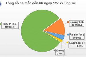 Chiều 1/5, không ghi nhận ca tái nhiễm, tròn 15 ngày không phát hiện ca mắc mới COVID-19 trong cộng đồng