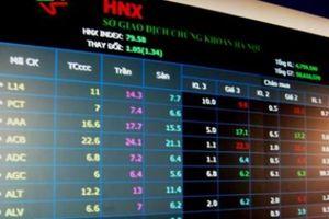 80 doanh nghiệp niêm yết trên HNX báo lỗ trong quý I/2020, tăng tới 59,9%