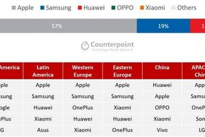 Doanh số smartphone giảm 13% trong Q1, Apple sở hữu 4/5 sản phẩm bán chạy nhất