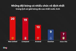 Liverpool còn thống trị nước Anh nhiều năm nữa