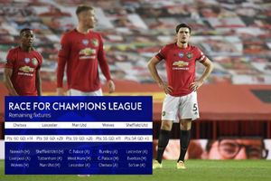 Bị Southampton cầm hòa, MU còn bao nhiêu cơ hội dự Champions League mùa tới?