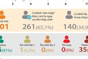 Việt Nam có 401 ca mắc COVID-19, 97 ngày không có lây nhiễm cộng đồng