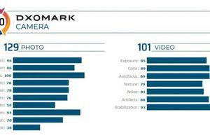 Xiaomi Redmi K30 Pro Zoom đạt điểm cao trong thử nghiệm của DxOMark