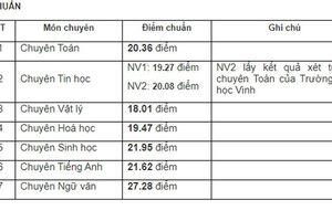 Điểm chuẩn vào lớp 10 các trường THPT tại Nghệ An năm học 2020-2021