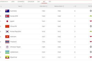 Bảng xếp hạng FIFA quý III năm 2020 'đóng băng', tuyển nữ Việt Nam duy trì vị trí 35