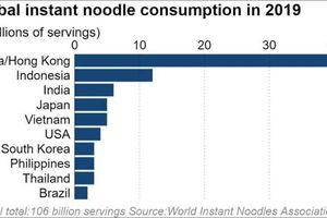 Các thương hiệu mì ăn liền châu Á 'bội thu' trong mùa dịch COVID-19