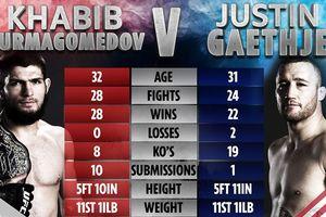 Trận đinh sự kiện UFC 254, Khabib - Gaethje