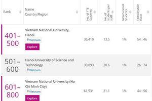 Việt Nam có 5 ngành học lọt top thế giới