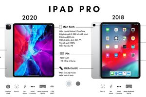 iPad Pro (2018) và iPad Pro (2020): Khác biệt gì?