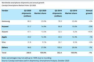 Xiaomi đứng thứ 3 thị trường smartphone toàn cầu quý 3/2020: Thành quả xứng đáng
