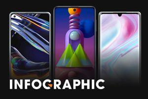 Galaxy M51 đọ sức với những smartphone tầm giá 9 triệu đồng