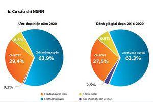 Công khai báo cáo ngân sách năm 2021 dành cho công dân