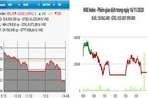 Các mã lớn lao dốc, VN-Index mất gần 16 điểm