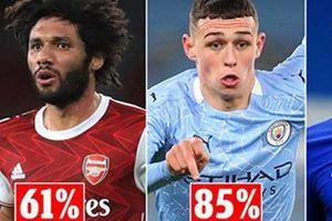 Đâu là cầu thủ có tỷ lệ thắng cao nhất tại mỗi CLB của Premier League?