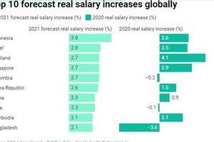 Mức lương ở châu Á Thái Bình Dương dự kiến tăng cao nhất trên toàn cầu vào năm 2021