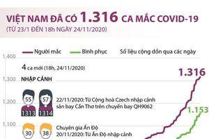 Việt Nam đã ghi nhận 1.316 ca mắc COVID-19