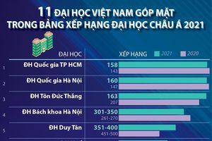 11 trường ĐH Việt Nam vào Bảng xếp hạng châu Á 2021
