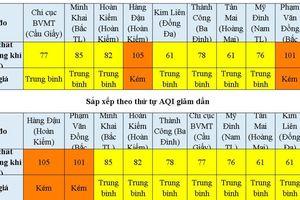 Chất lượng không khí ngày 26/11: 2 khu vực có AQI ở mức kém