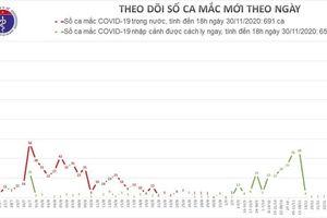 Chiều 30/11, ghi nhận 3 ca mắc mới COVID-19