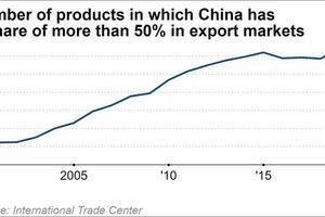 Trung Quốc thống trị thị trường xuất khẩu thế giới bất chấp chiến tranh thương mại