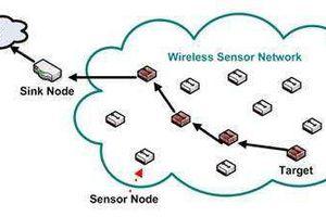 Thiết kế hệ thống quản lý môi trường hiện nay tại Việt Nam dựa trên WSN và IoTs