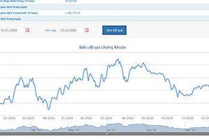Lợi nhuận giảm mạnh, Coteccons vẫn chi gần 347 tỷ mua cổ phiếu quỹ