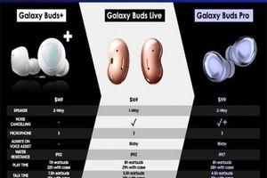 Rò rỉ thông tin về Samsung Galaxy Buds Pro với mức giá đề xuất là 199 USD