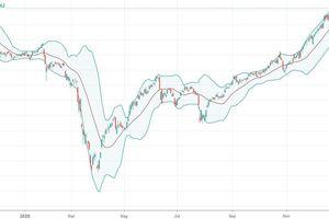 Xu thế dòng tiền: Nghẽn hệ thống, nhà đầu tư nên làm gì?