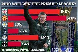 MU vượt Liverpool và Man City vô địch Premier League nếu…