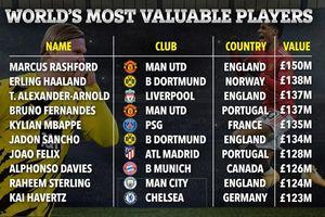 10 cầu thủ đắt giá nhất thế giới: Ronaldo ngoài Top... 100