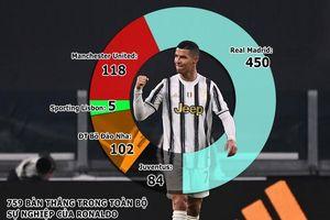 Ronaldo sắp lập siêu kỷ lục bàn thắng